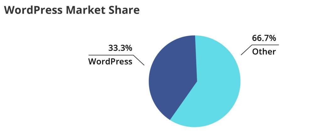 pie chart of WordPress market share