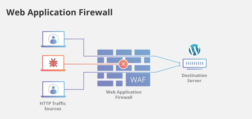 graphic depicting how a web application firewall works
