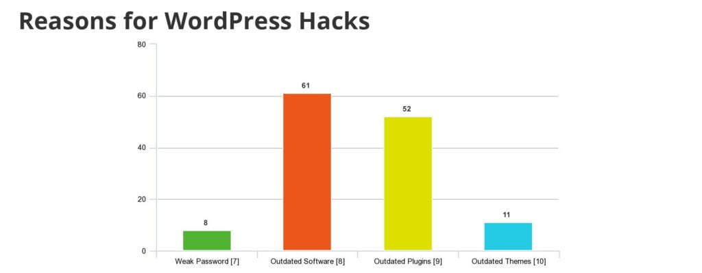 graph of different reasons for WordPress hacks