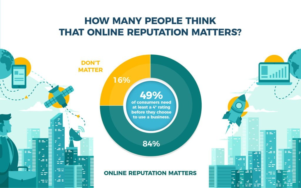 Managing your business's online reputation in 2019 6