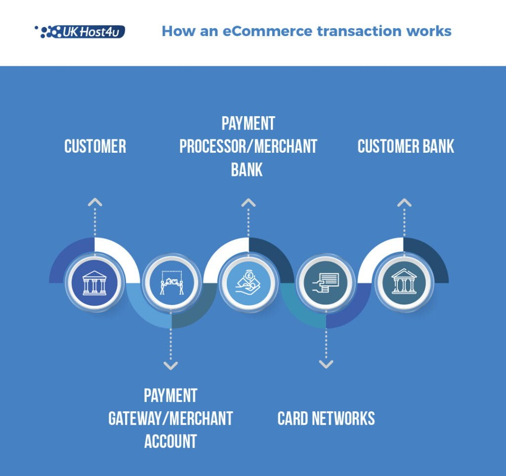 diagram showing ecommerce transaction process