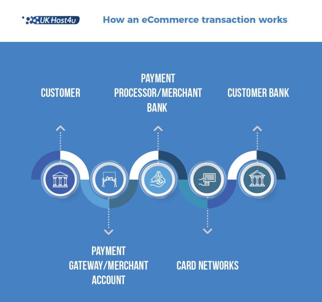 diagram showing ecommerce transaction process