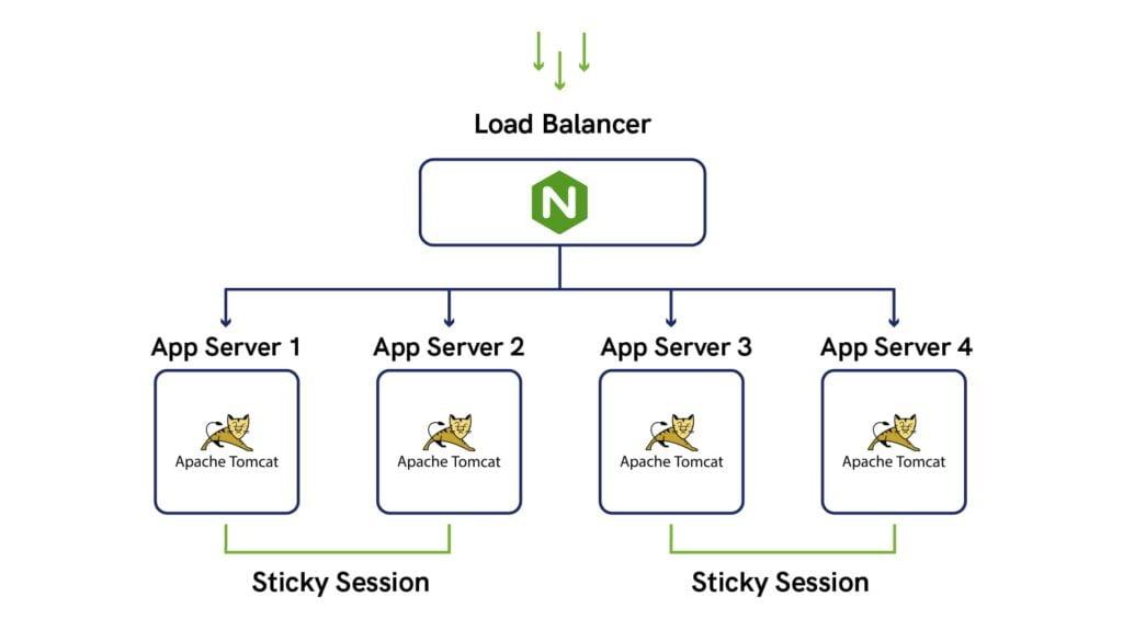 load-balancer-apache-tomcat-server-distribution-instances-cloud-platform-and-infrastructure-ukhost4u